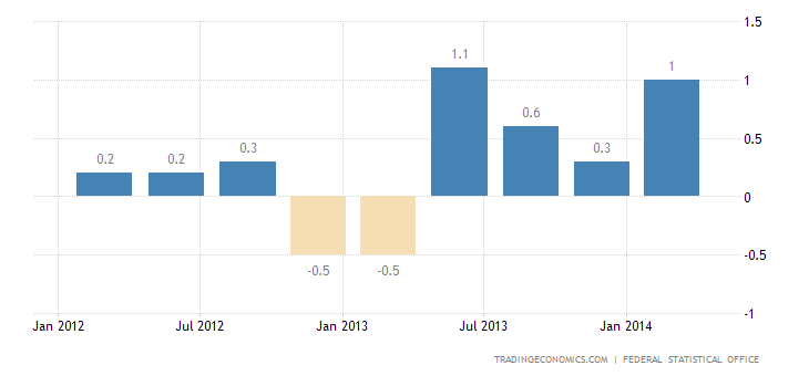 German GDP Growth Accelerates in Q1