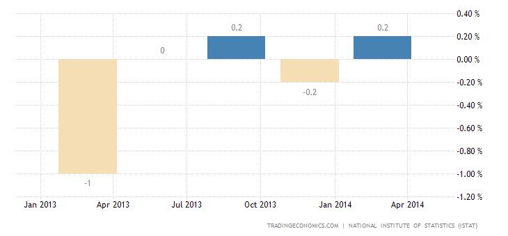 Italian Economy Contracts in Q1