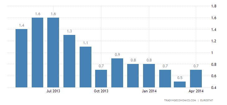 Euro Area Inflation Rises Slightly in April