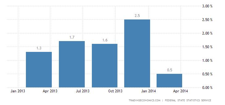 Russian Economy Advances 0.9% in Q1