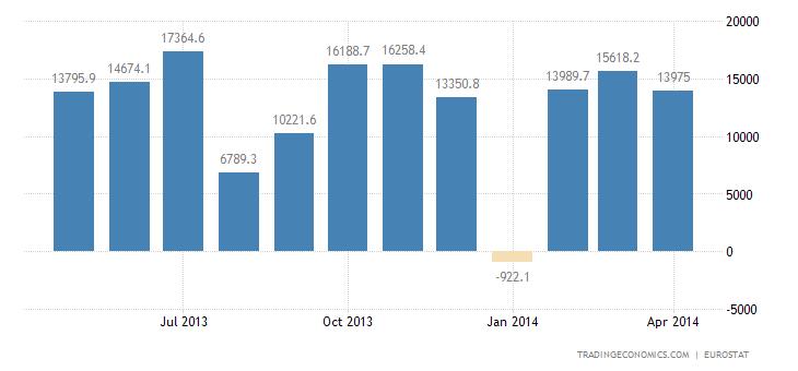 Euro Area Trade Surplus Narrows in March