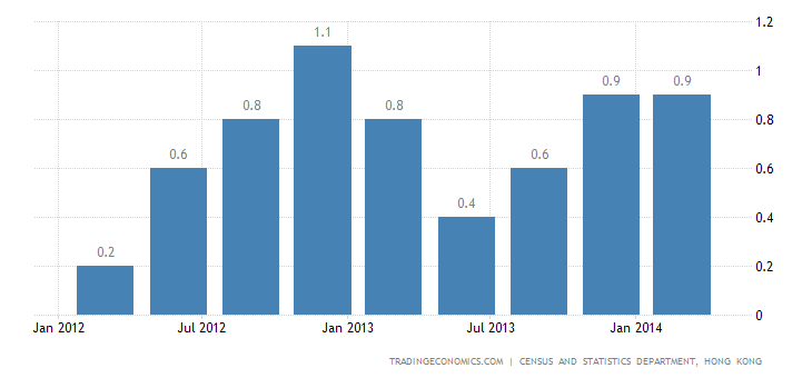 Hong Kong GDP Expands 0.2% QoQ in Q1