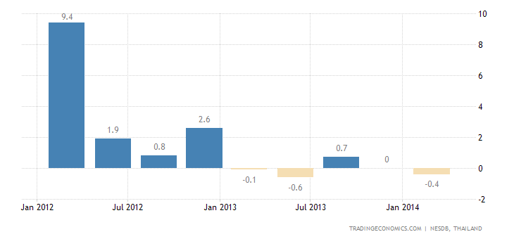 Thai GDP Contracts 2.1% QoQ in Q1