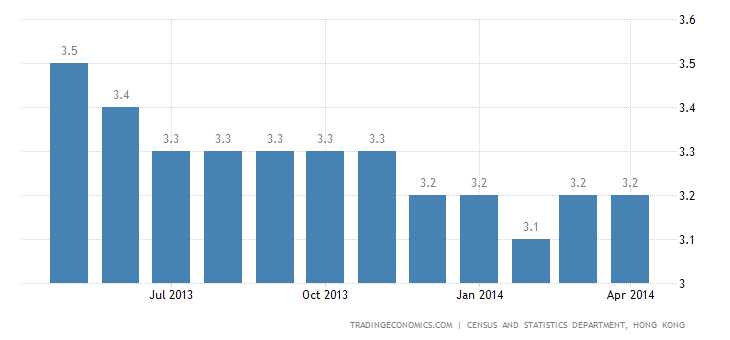 Hong Kong Unemployment Rate Steady at 3.1%