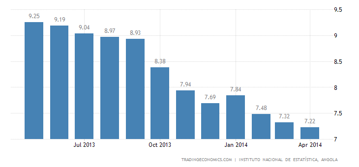 Angola Inflation Rate Slows in April