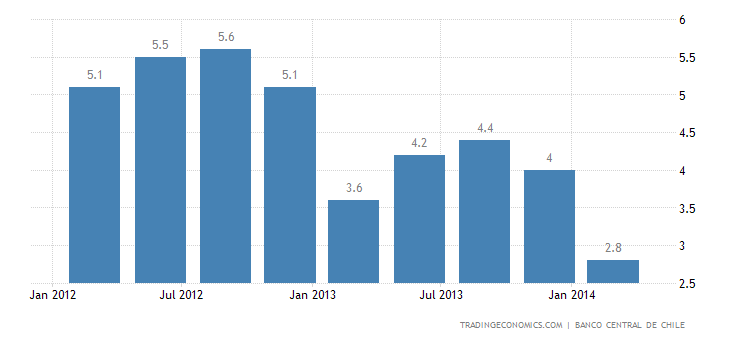 Chile GDP Growth Slows to 4-Year Low in Q1