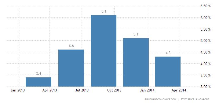 Singapore GDP Advances 4.9% YoY in Q1