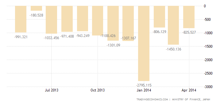 Japan Trade Deficit Narrows in April