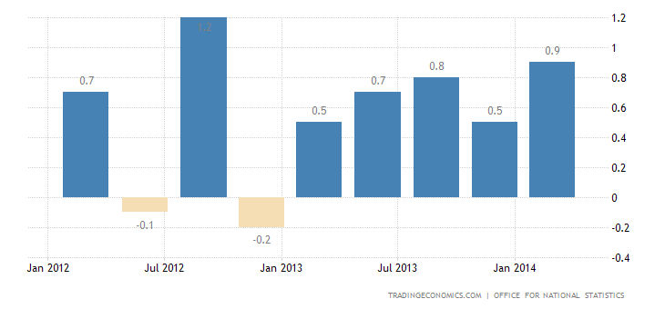 UK GDP Growth Unrevised at 0.8% in Q1