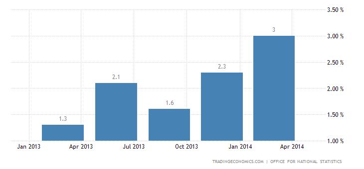 UK GDP Advances 3.1% YoY in Q1