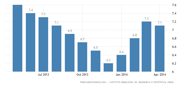 Brazil Unemployment Edges Down to 4.9%