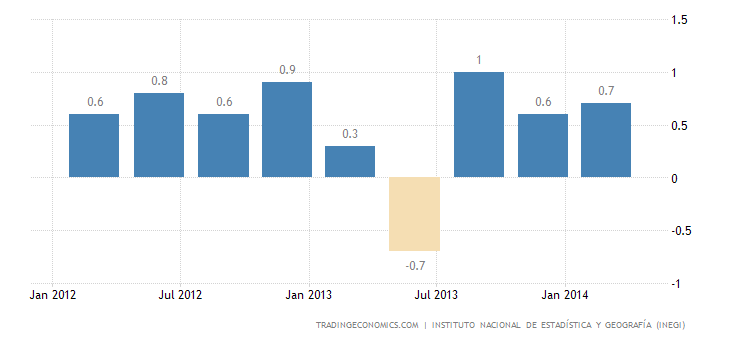 Mexican Economy Expands 0.28% QoQ in Q1