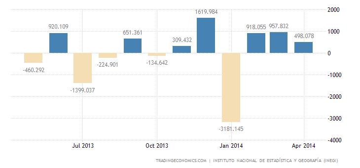 Mexico Reports Trade Surplus in April