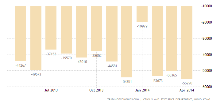 Hong Kong Trade Deficit Widens in April