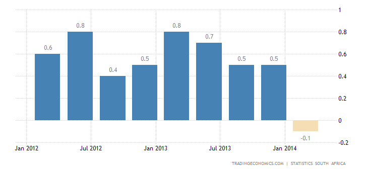 South Africa GDP Contracts in Q1