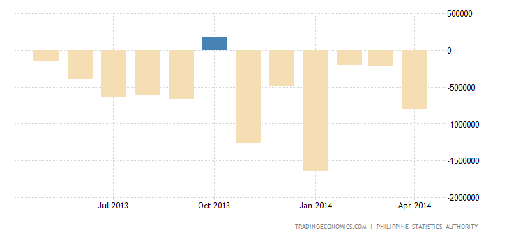 Philippines Trade Deficit Narrows in March
