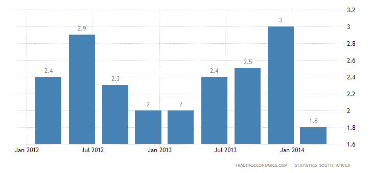 South Africa GDP Advances 1.6% YoY in Q1