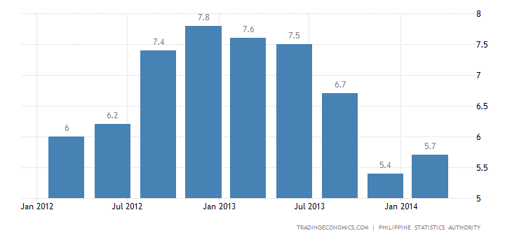 Philippines GDP Growth Slows in Q1
