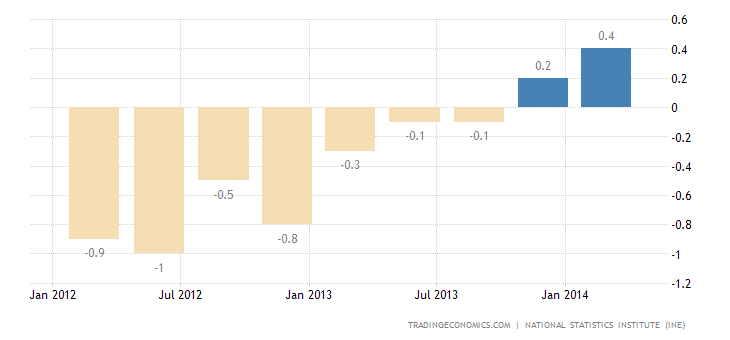 Spain GDP Growth Confirmed at 0.4% in Q1
