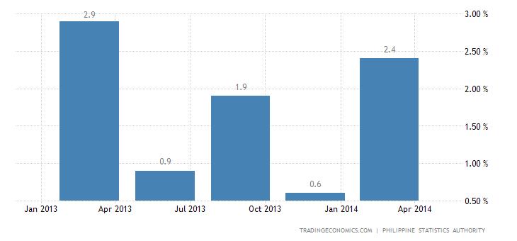 Philippines Economy Expands 1.2% QoQ in Q1