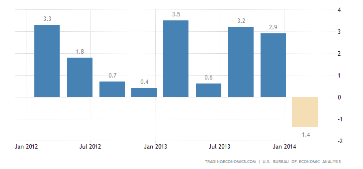 US Economy Contracts 1% in Q1
