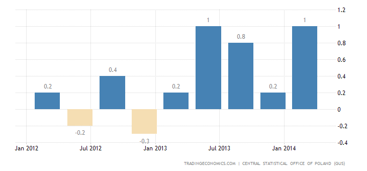 Poland GDP Confirmed at 1.1% in Q1