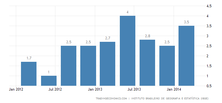 Brazil GDP Growth Slows in Q1