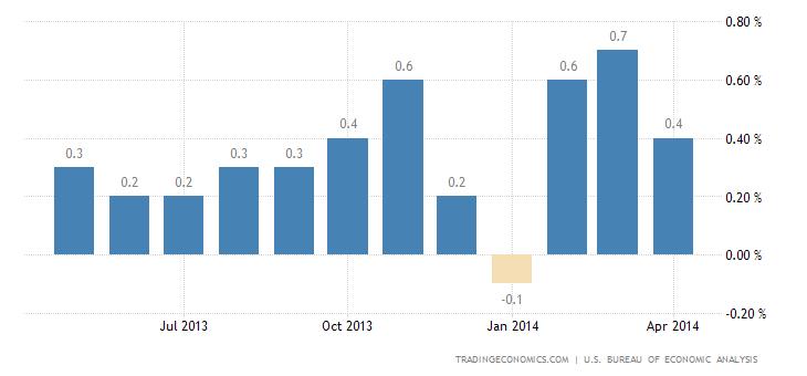 US Personal Spending Falls in April