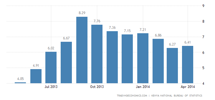 Kenya Inflation Rate Accelerates in May
