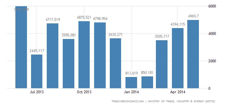 South Korea Trade Surplus Narrows on Lower Exports