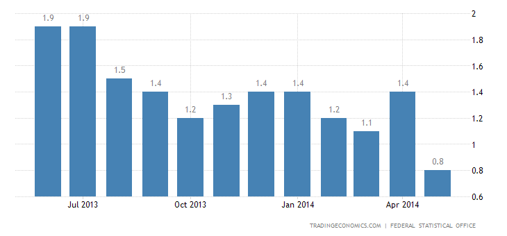 German Inflation Rate Down to 4-Year Low