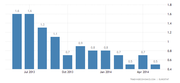 Euro Area Inflation Rate Slows to 0.5%