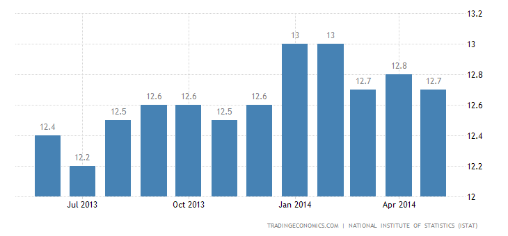 Italy Unemployment Rate at 12.6%