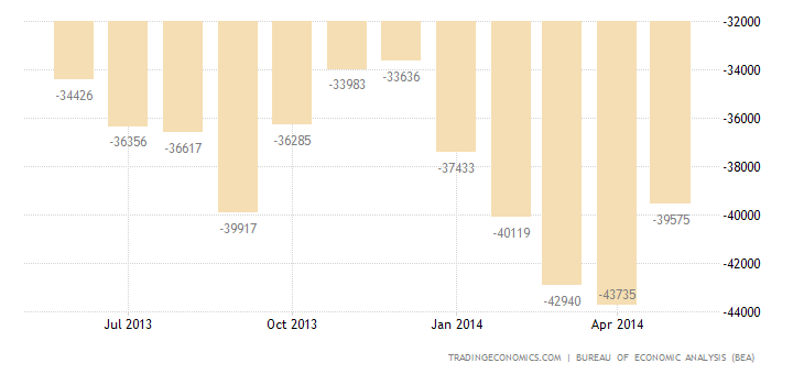 US Trade Deficit Widens to 2-Year High