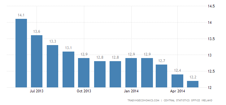 Ireland Unemployment Rate at 11.8%