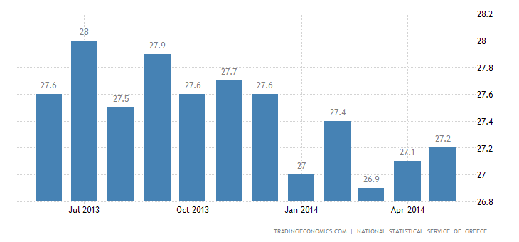 Greek Unemployment Rate Falls in March
