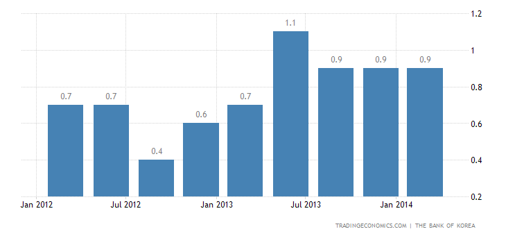 South Korea GDP Growth Unrevised in Q1