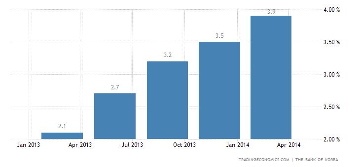South Korea GDP Growth Accelerates