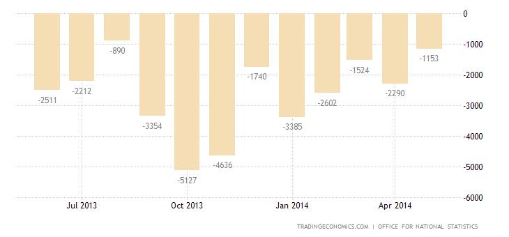 UK Trade Deficit Widens Sharply in April
