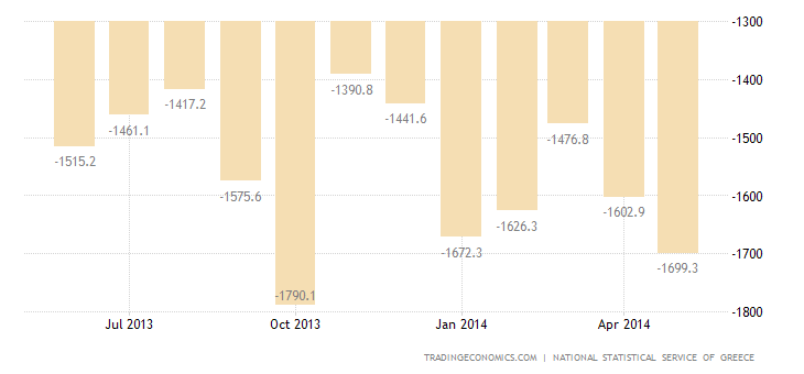 Greek Trade Deficit Widens in April