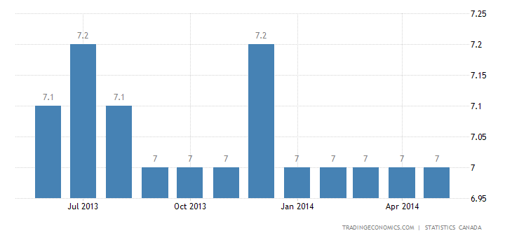Canada Unemployment Rate Rises to 7% in May