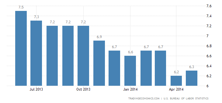 US Unemployment Rate Stable in May
