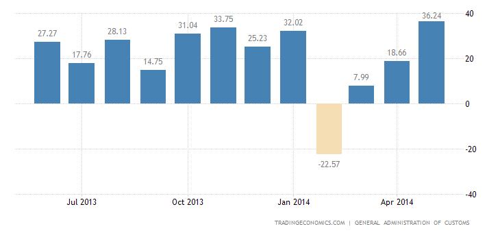 China Trade Surplus At 5-Year High