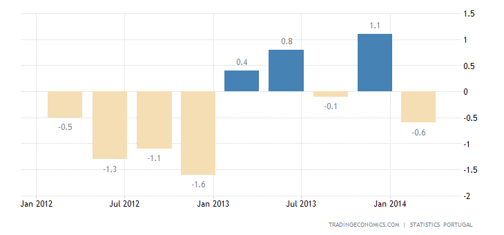 Portugal GDP Contracts 0.6% QoQ in Q1