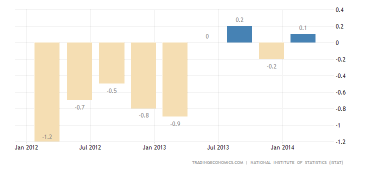 Italy GDP Contracts 0.1% in Q1