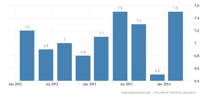 Philippines Unemployment Rate Down to 7%