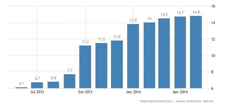 Ghana Inflation Rate Up to 14.8%