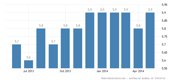 Australia Unemployment Rate Steady at 5.8% in May