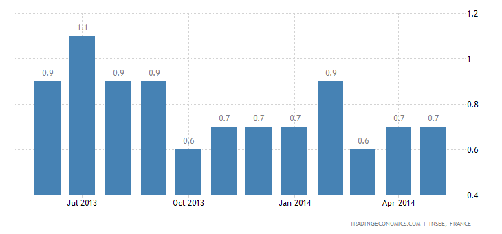French Inflation Steady at 0.7%