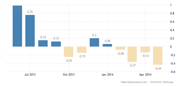 Portugal Inflation Rate at -0.4%